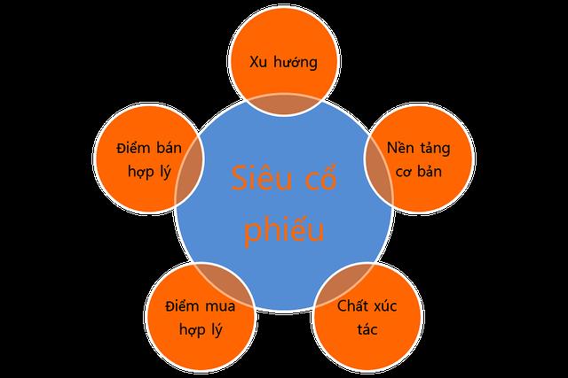 5 thành tố tạo nên chiến lược giao dịch vượt trội ảnh 1