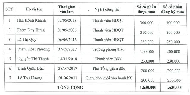 IDJ: 7 nhân sự được mua 1,63 triệu cổ phiếu ESOP giá 10.000 đồng/cp ảnh 1