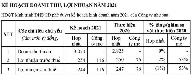 GTNFoods (GTN) trình cổ đông kế hoạch sáp nhập vào Tổng công ty Chăn nuôi Việt Nam (VLC) ảnh 1
