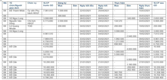 Cổ phiếu Bảo Thư (BII) tăng mạnh khi có biến động cổ đông lớn ảnh 1