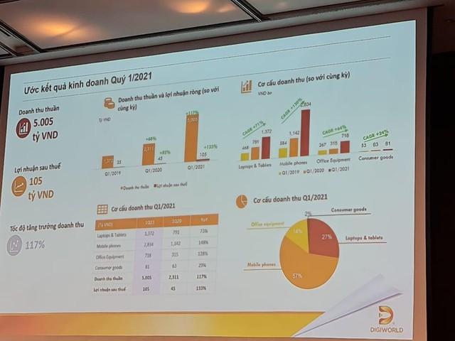 ĐHCĐ Digiworld (DGW): Quý I lãi 105 tỷ đồng, tăng 133%, tiến công ngành hàng điện gia dụng ảnh 1