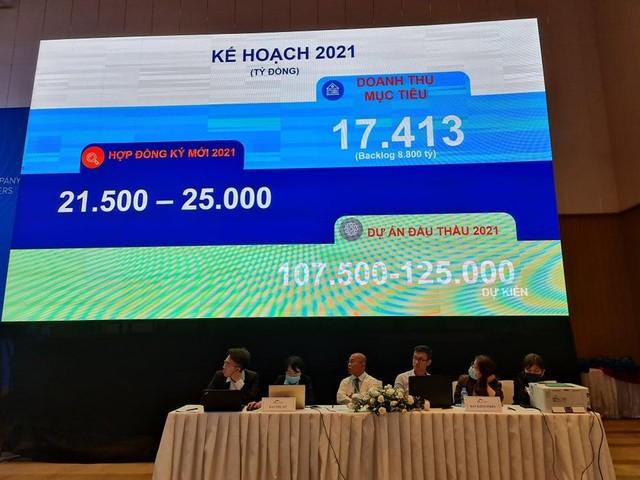 ĐHCĐ Coteccons (CTD): Bầu thêm 3 ứng viên mới trong HĐQT, tăng giá trị phát hành trái phiếu lên 1.000 tỷ đồng, tham gia năng lượng tái tạo ảnh 5