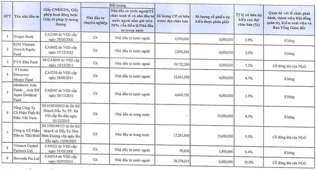 Nam Long (NLG) chào bán 60 triệu cổ phiếu riêng lẻ, giá tối đa 37.800 đồng/CP ảnh 1