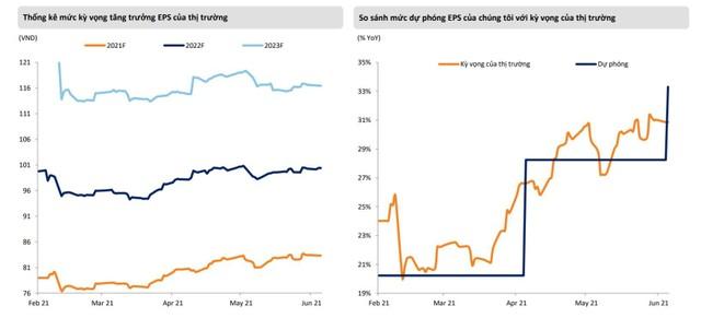 Mirae Asset: Nhịp điều chỉnh đầu tháng 7 có thể đẩy VN-Index về ngưỡng 1.200 điểm ảnh 3