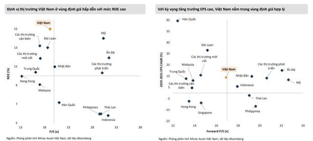 Mirae Asset: Nhịp điều chỉnh đầu tháng 7 có thể đẩy VN-Index về ngưỡng 1.200 điểm ảnh 1