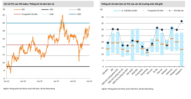 Mirae Asset: Nhịp điều chỉnh đầu tháng 7 có thể đẩy VN-Index về ngưỡng 1.200 điểm ảnh 2
