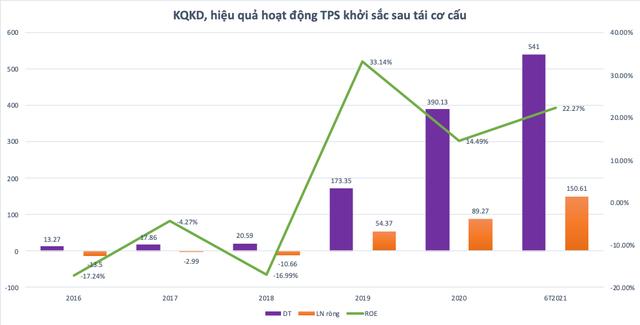 TPS chuyển sàn niêm yết và mục tiêu vào Top công ty chứng khoán hàng đầu Việt Nam ảnh 1