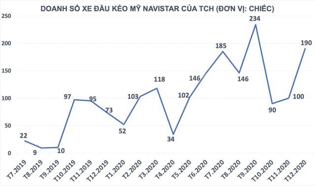 Doanh số xe đầu kéo container quý cuối năm của Tài chính Hoàng Huy (TCH) đạt mức cao ảnh 1