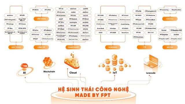 """Hệ sinh thái các sản phẩm - giải pháp """"Made by FPT"""" - Động lực tăng trưởng mới của FPT? ảnh 2"""