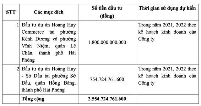 ĐHCĐ TCH: Duy trì lợi nhuận nghìn tỷ, bước vào giai đoạn tăng trưởng đột phá ảnh 4