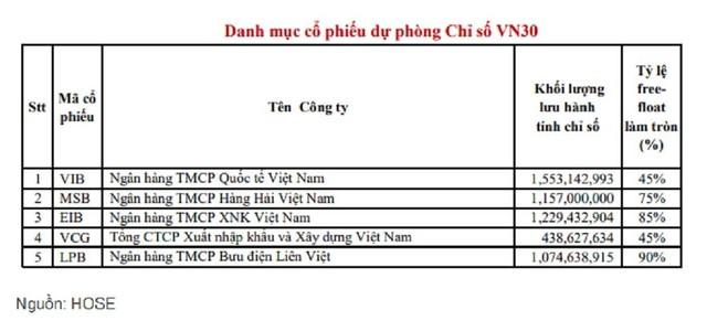 VCG vào rổ danh mục cổ phiếu dự phòng cho VN30 ảnh 1