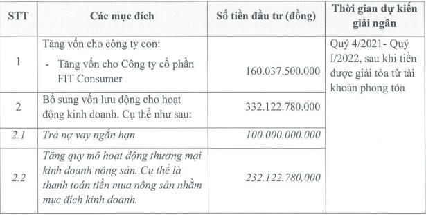 Nông nghiệp Cần Thơ (TSC) chào bán hơn 49,2 triệu cổ phiếu cho cổ đông hiện hữu, giá 10.000 đồng/CP ảnh 1