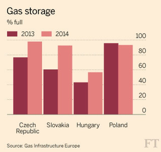 Nga tính cấm các nước khác tái xuất khí cho Ukraine ảnh 1