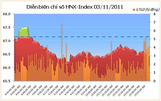 VN-Index tăng nhẹ, thanh khoản sụt giảm ảnh 2