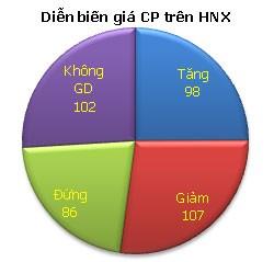 VN-Index tăng nhẹ, thanh khoản sụt giảm ảnh 4