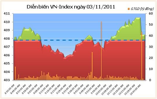 VN-Index tăng nhẹ, thanh khoản sụt giảm ảnh 1