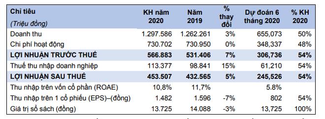 Năm 2020, Chứng khoán HSC (HCM) đặt kế hoạch lợi nhuận sau thuế 453 tỷ đồng ảnh 1