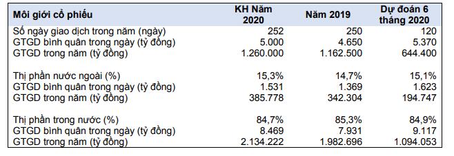 Năm 2020, Chứng khoán HSC (HCM) đặt kế hoạch lợi nhuận sau thuế 453 tỷ đồng ảnh 2