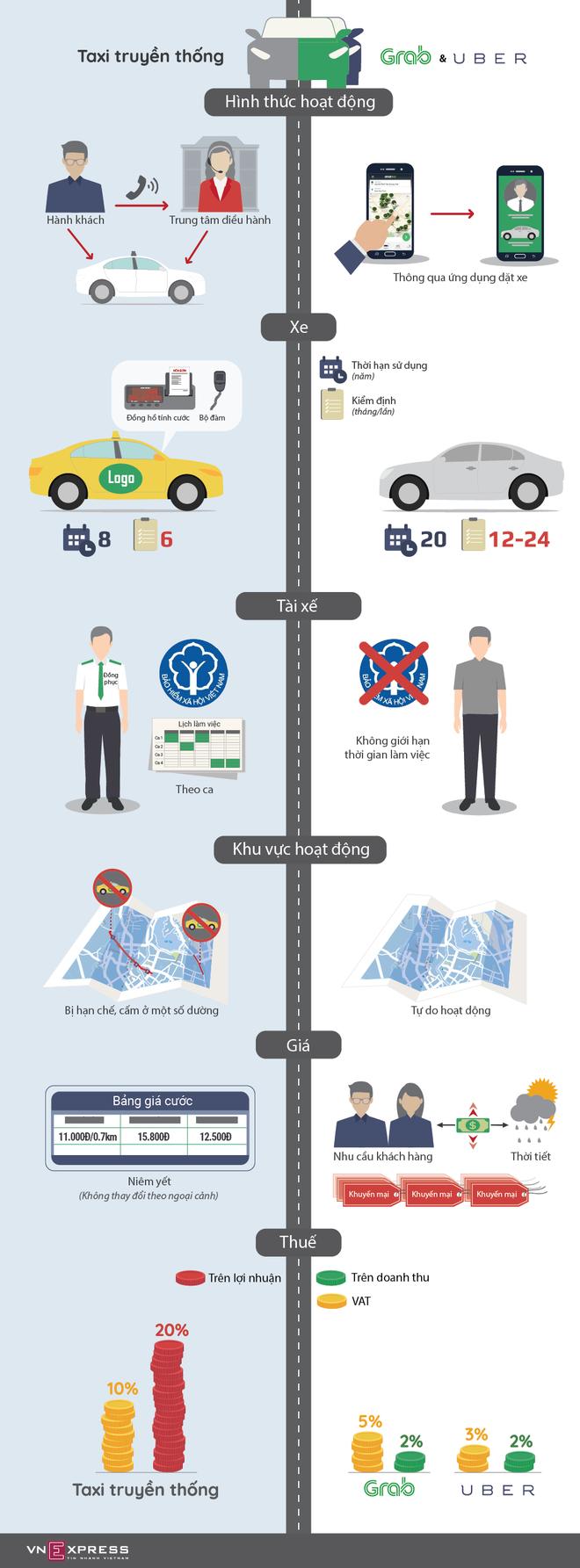 Taxi truyền thống lép vế thế nào so với Uber, Grab ảnh 1