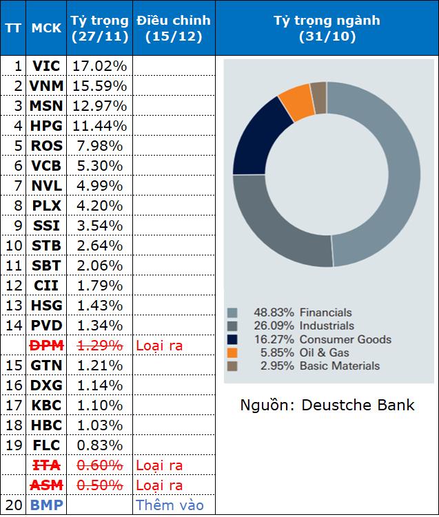 FTSE Vietnam Index thêm BMP, loại DPM, ITA, ASM trong kỳ review lần 4 trong năm ảnh 1