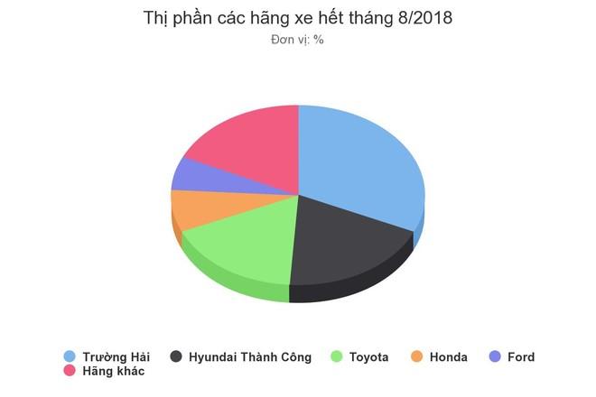 Cuộc chiến thị phần ôtô Việt Nam thời vắng xe nhập khẩu ảnh 1