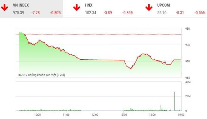 Phiên chiều 28/11: Lực cầu bắt đáy giúp VN-Index giữ được mốc 970 điểm
