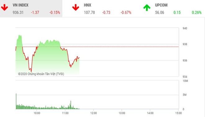 Phiên sáng 13/2: Dòng tiền hướng đến nhóm cổ phiếu nhỏ, VN-Index điều chỉnh
