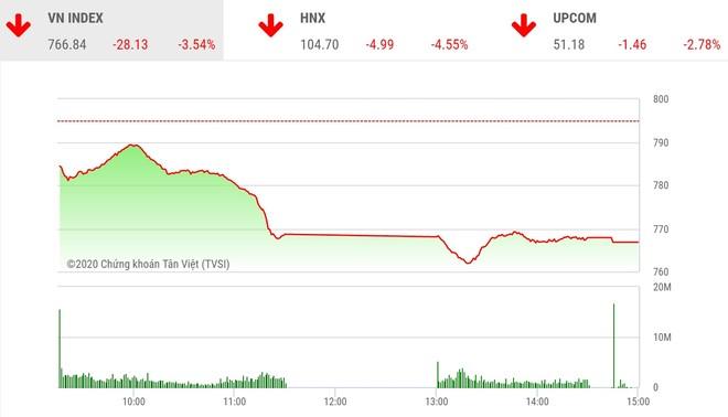 Giao dịch chứng khoán chiều 21/4: La liệt cổ phiếu giảm sàn, VN-Index mất hơn 28 điểm