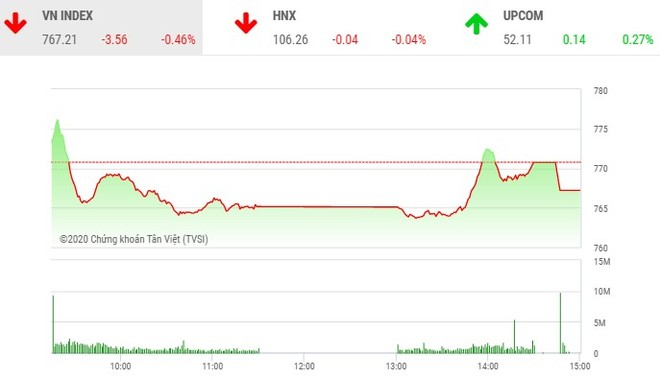 Giao dịch chứng khoán chiều 28/4: Các mã lớn gây sức ép, VN-Index tiếp tục giảm