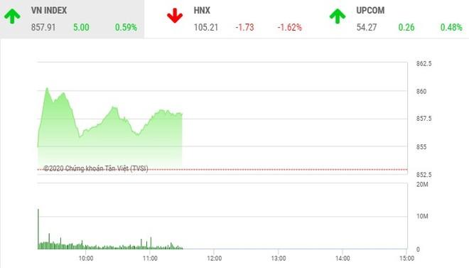 Giao dịch chứng khoán sáng 21/5: VN-Index gặp khó tại ngưỡng 860 điểm, SHB tiếp tục bị xả mạnh