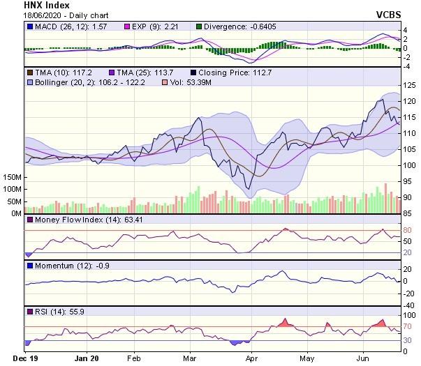 Góc nhìn kỹ thuật phiên giao dịch chứng khoán ngày 19/6: Nhà đầu tư vẫn đang tương đối lưỡng lự ảnh 2