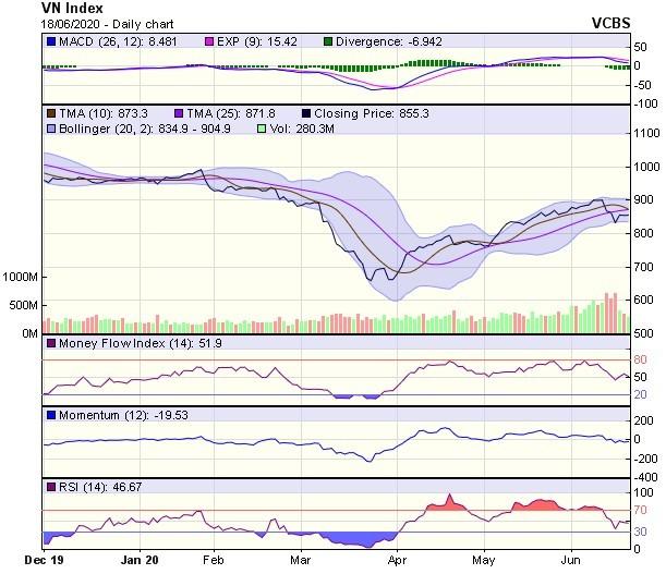 Góc nhìn kỹ thuật phiên giao dịch chứng khoán ngày 19/6: Nhà đầu tư vẫn đang tương đối lưỡng lự ảnh 1