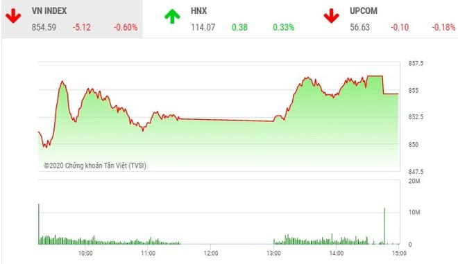 Giao dịch chứng khoán chiều 25/6: HQC và ITA lại nổi sóng