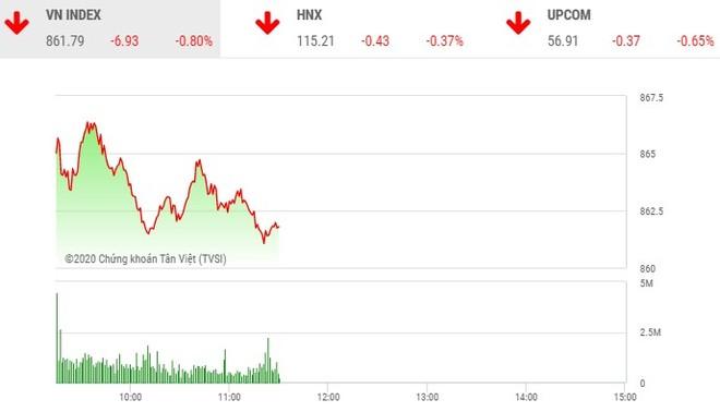 Giao dịch chứng khoán sáng 14/7: Thanh khoản yếu, VN-Index tiếp tục lùi bước