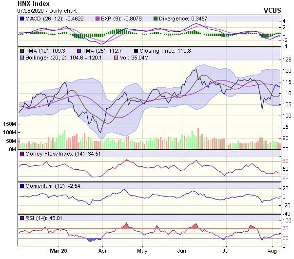 Góc nhìn kỹ thuật phiên giao dịch chứng khoán ngày 10/8: Rủi ro giảm điểm vẫn đang hiện hữu ảnh 2