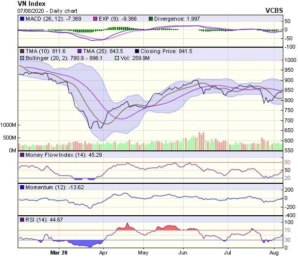 Góc nhìn kỹ thuật phiên giao dịch chứng khoán ngày 10/8: Rủi ro giảm điểm vẫn đang hiện hữu ảnh 1