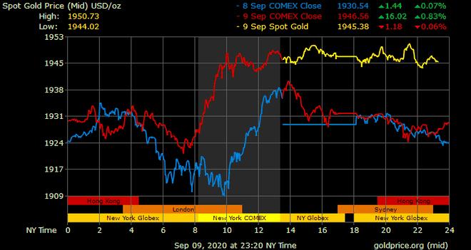 Giá vàng hôm nay ngày 10/9: Giá vàng trong nước tăng vọt 300.000 đồng/lượng ảnh 1