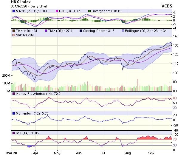 Góc nhìn kỹ thuật phiên giao dịch chứng khoán ngày 1/10: Áp lực giảm điểm vẫn đang hiện hữu ảnh 2