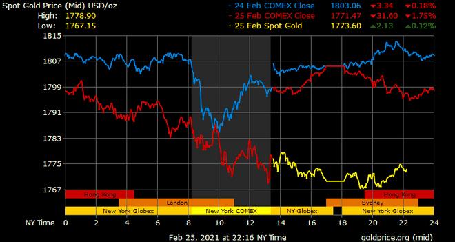 Giá vàng hôm nay ngày 26/2: Vàng bị bán tháo ảnh 1