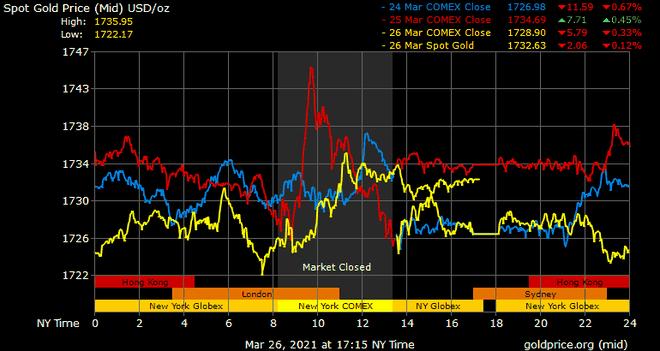 Giá vàng hôm nay ngày 27/3: Giá vàng trong nước nới rộng chênh lệch mua bán ảnh 1