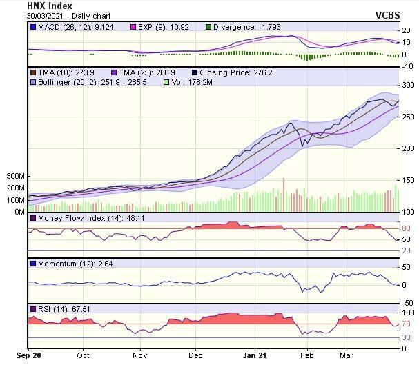 Góc nhìn kỹ thuật phiên giao dịch chứng khoán ngày 31/3: Thị trường sẽ tiếp tục có diễn biến sôi động ảnh 2