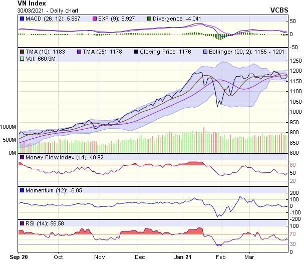 Góc nhìn kỹ thuật phiên giao dịch chứng khoán ngày 31/3: Thị trường sẽ tiếp tục có diễn biến sôi động ảnh 1