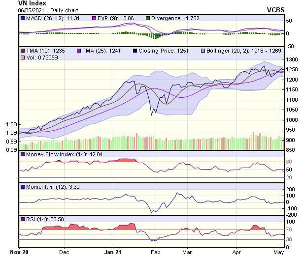 Góc nhìn kỹ thuật phiên giao dịch chứng khoán ngày 7/5: Thị trường có thể đang hình thành biến động giằng co ảnh 1