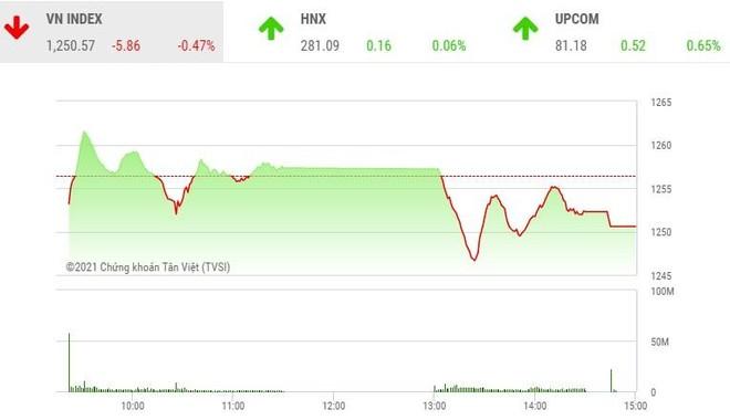 Giao dịch chứng khoán phiên chiều 6/5: Lực bán gia tăng, VN-Index đảo chiều giảm