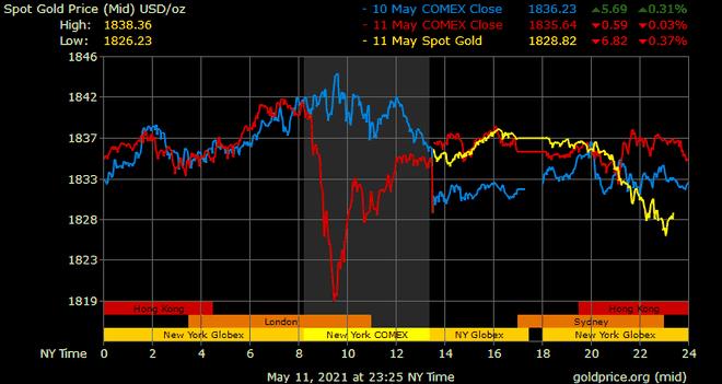 Giá vàng hôm nay ngày 12/5: Giá vàng lao dốc ảnh 1