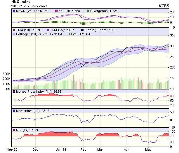 Góc nhìn kỹ thuật phiên giao dịch chứng khoán ngày 31/5: VN-Index sẽ sớm tiến đến mốc 1.400 điểm ảnh 2