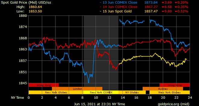 Giá vàng hôm nay ngày 16/6: Giá vàng có nơi giảm hơn 200.000 đồng/lượng ảnh 1