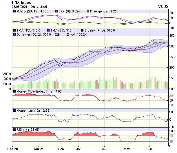 Góc nhìn kỹ thuật phiên giao dịch chứng khoán ngày 24/6: VN-Index có thể gặp nhiều rung lắc ảnh 2