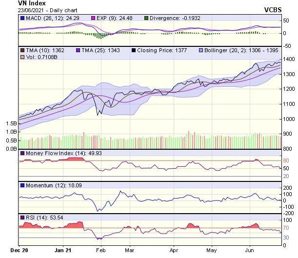 Góc nhìn kỹ thuật phiên giao dịch chứng khoán ngày 24/6: VN-Index có thể gặp nhiều rung lắc ảnh 1