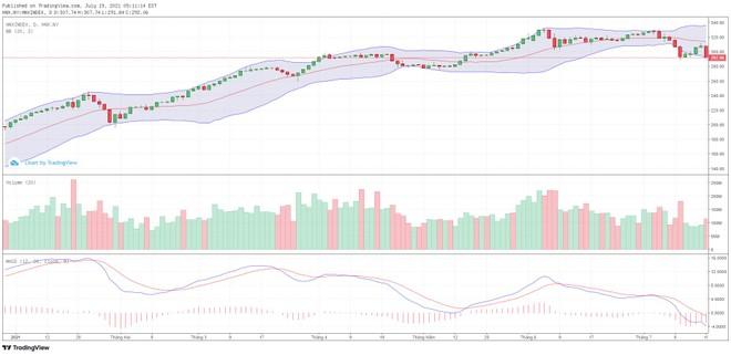 Góc nhìn kỹ thuật phiên giao dịch chứng khoán ngày 20/7: Xác suất cao VN-Index có sự hồi phục tốt ảnh 2